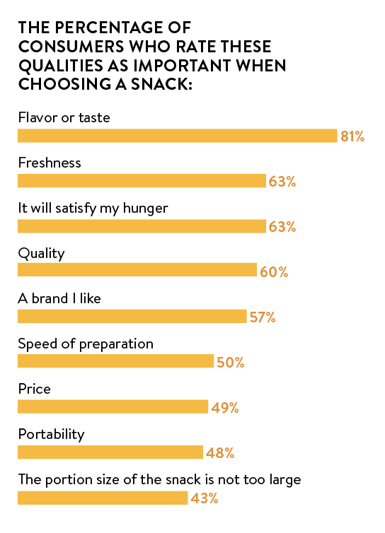 important snacking qualities