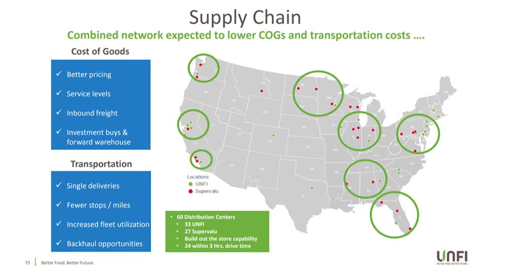 unfi supply chain graphic